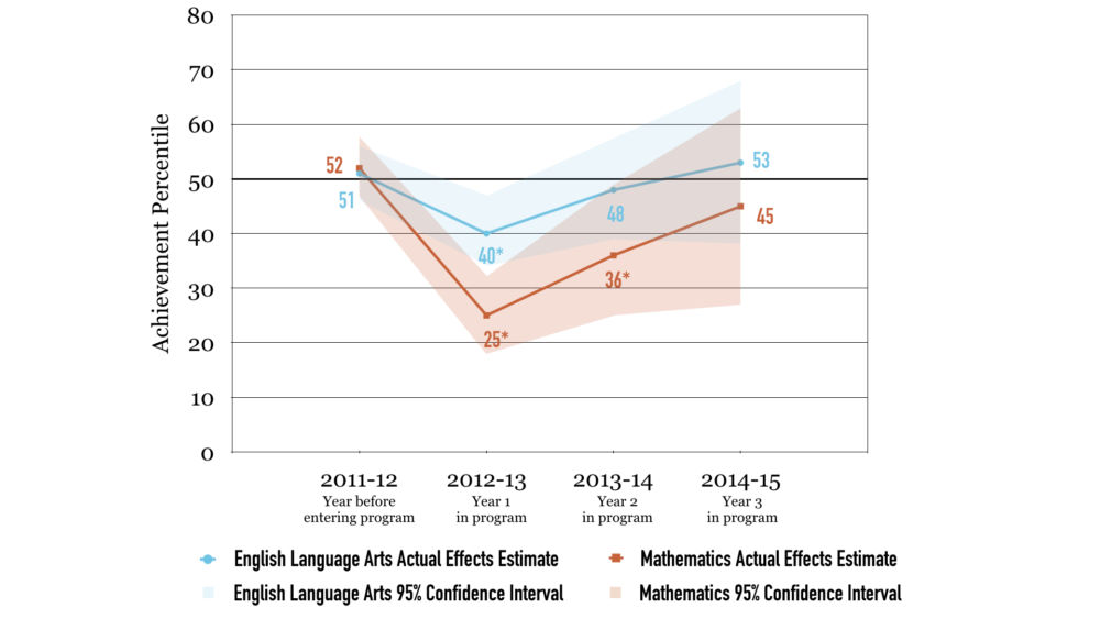 **Notes**: Figure 9 shows the effects of using vouchers. Unlike the other figures, the achievement effects estimated here are the result of random voucher assignment, not the method we used above to identify effects of other aspects of the New Orleans school reforms. **Source**: ERA-New Orleans' and University of Arkansas' analysis of data from the Louisiana Department of Education.