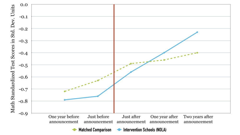 **Notes**: Figure 2 shows the math outcomes of individual students in closure/takeover schools before and after they experienced intervention, compared with a matched comparison group of students with similar low achievement. The scores, in both math and ELA, largely track one another beforehand. The fact that the results diverge afterwards indicates a significant effect of closing and taking over schools.  **Source**: ERA-New Orleans' analysis of data from the Louisiana Department of Education.